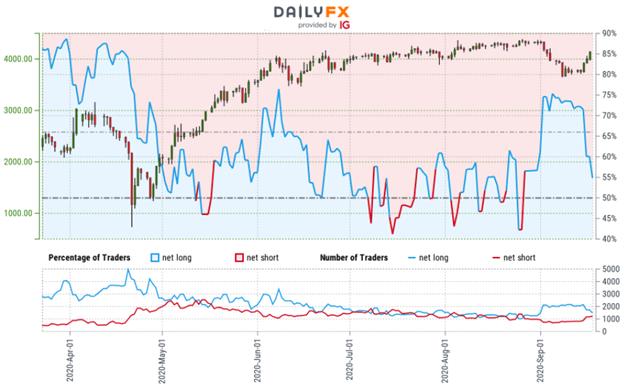 Oil Price Sentiment Chart