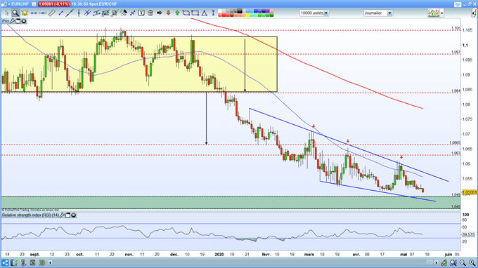 EUR/CHF : L'euro continue de souffrir face au franc suisse et inscrit un nouveau plus bas