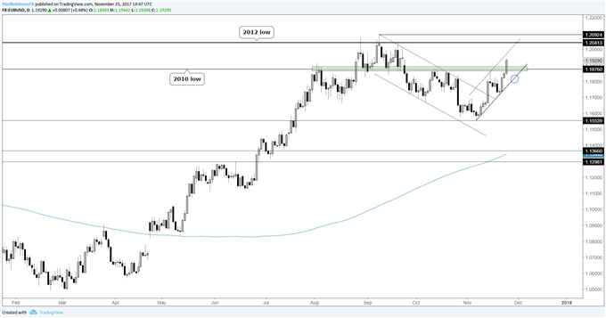 EUR/USD Weekly Technical Analysis: Euro Set to Score New Yearly Highs