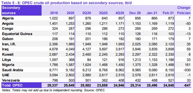 Oil Q2 2021 Fundamental Forecast