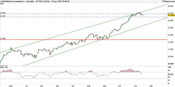 Dow Jones – S&P 500 : stratégie technique des indices américains