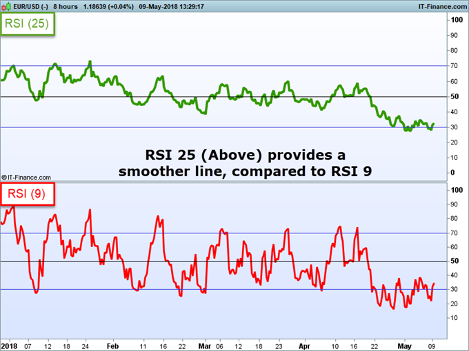 Comparing RSI indicator lines on a EURUSD price chart.
