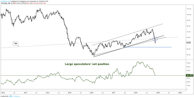 Crude oil positioning chart
