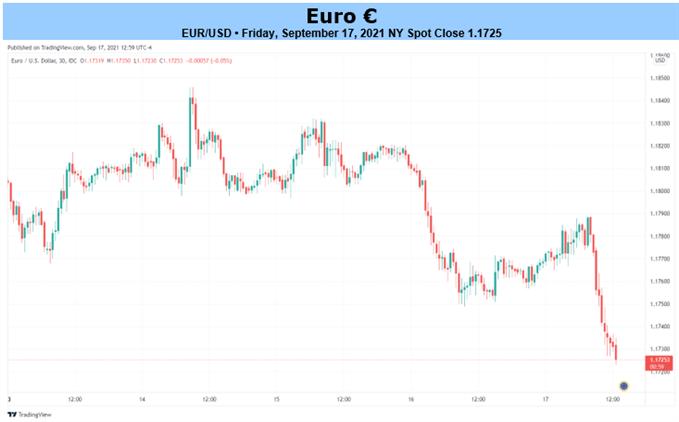 กราฟ EUR/USD