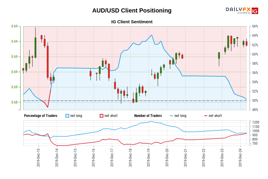 AUD/USD IG Client Sentiment: Our data shows traders are now net-short AUD/USD for the first time since Dec 13, 2019 when AUD/USD traded near 0.69.