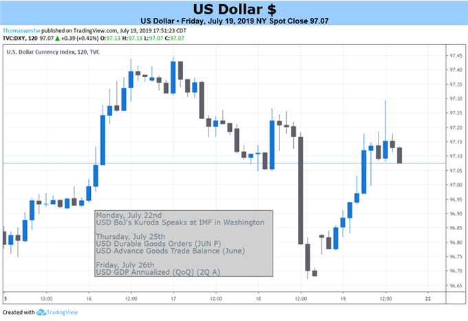 DXY Price Chart