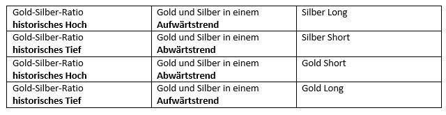 Die Tabelle zeigt, wie sich historische Hochs und Tiefs der Gold-Silber-Ratio handeln lassen
