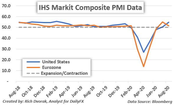 Markit PMI Tarihsel Veriler Grafiği Ağustos 2020