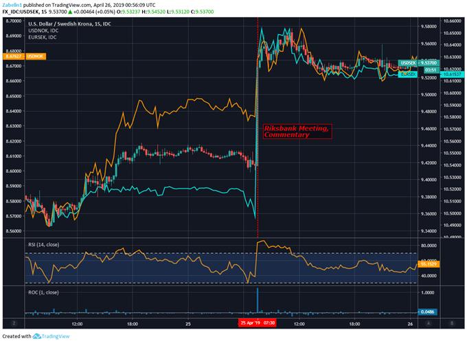 Chart Showing USDSEK