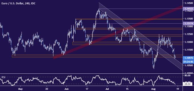 Euro vs US Dollar price chart - 4 hour