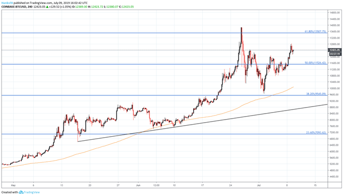 bitcoin price chart outlook