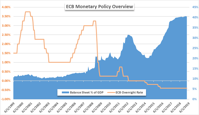 european central bank change in balance sheet due to quantitative easing
