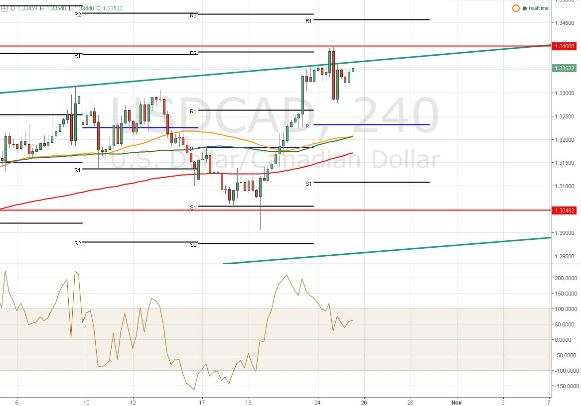 El Dólar / Dólar Canadiense – EL CCI anticipa que no podrá romper al alza