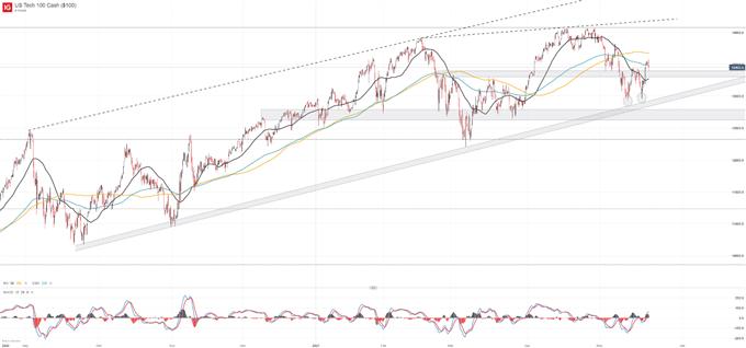 Biểu đồ chỉ số NASDAQ 100