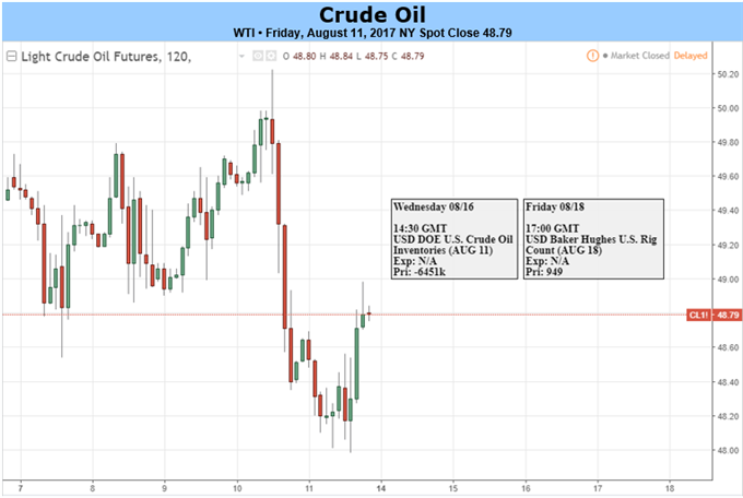 Crude Oil Fails To Hold Above $50 Despite Fundamental Support