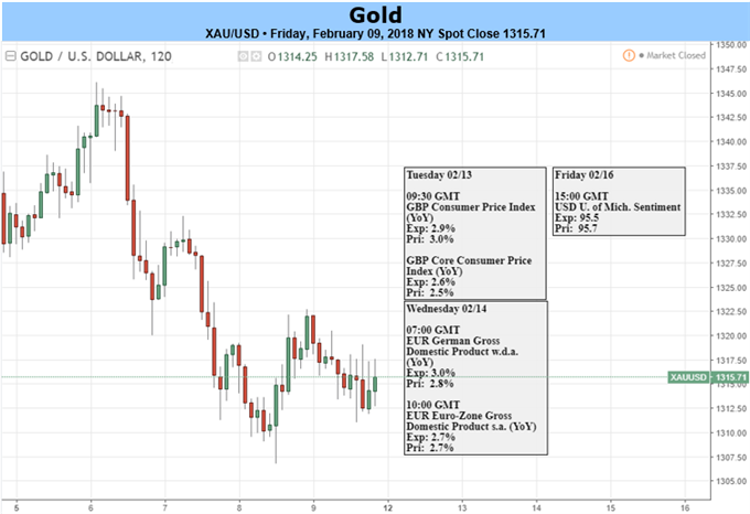 Gold Prices Break Neckline: U.S. Inflation on Deck