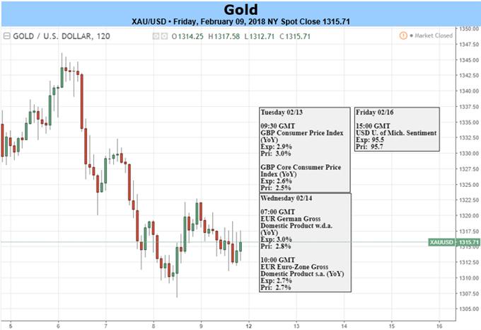 Goldpreis: Nackenlinie durchbrochen, US-Inflationszahlen kommen