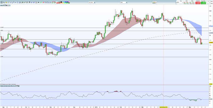 EURUSD Bounces May Attract the Bears