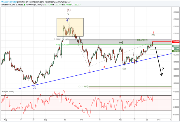 GBP/USD Approaching Important Technical Level Near 1.34
