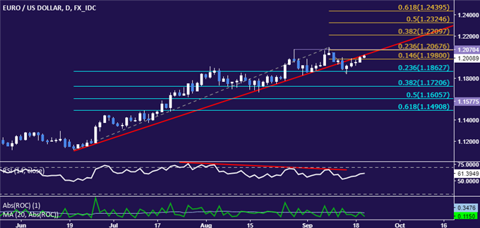 EUR/USD Technical Analysis: Euro Topping Cues Intact After Bounce