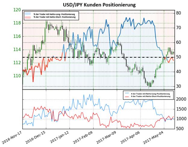 Yen ist gesetzt weiterhin zu fallen