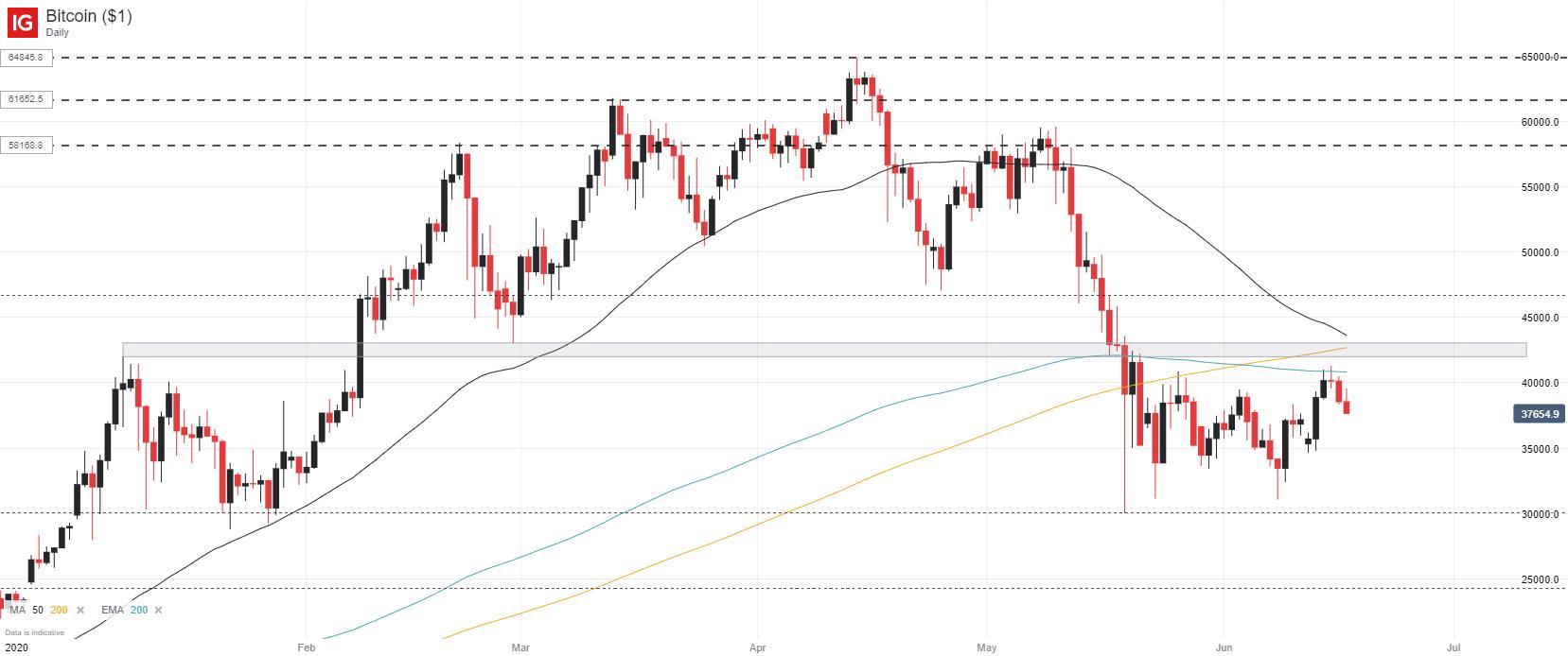 btc usd live trading)