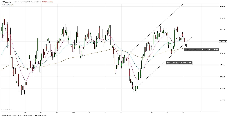 Avance: RBA mantendría su tasa estable y un sesgo neutral; AUD/USD en la mira