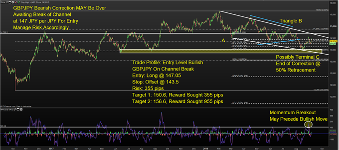 2.5 Reasons to Be Bullish GBP/JPY with A Focus on a Break Above 147