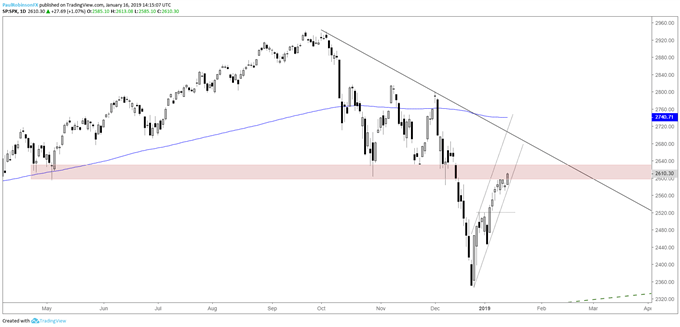 S&P 500 daily chart, trading into resistance
