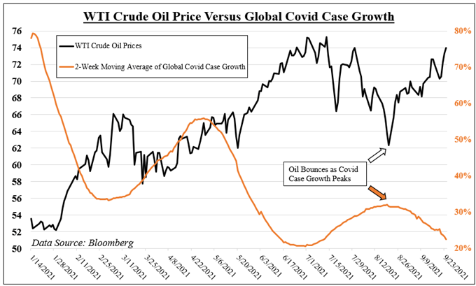 Crude Oil May Rise as Covid Case Growth Slows. WTI Eyes OPEC Outlook, Evergrande