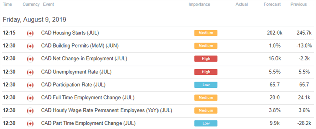 Forex Canadian Dollar Economic Data Calendar Chart