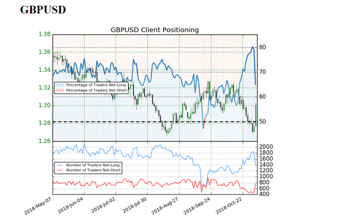 GBP/USD sentiment indicator on daily chart