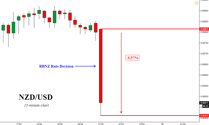 NZD/USD 15-minute chart reaction to RBNZ rate decision