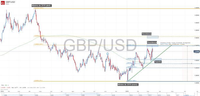 Gráfico técnico de GBPUSD