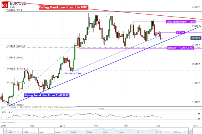 EUR/USD Technical Analysis: Will 2017 Uptrend Hold?