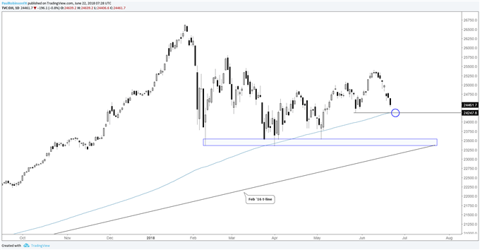 Dow Jones daily chart with 200-day MA just below