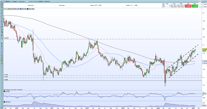 İngiliz Sterlini Görünümü: İngiltere Merkez Bankası ve Covid-19, GBP Fiyat Eylemini Yönlendirecek