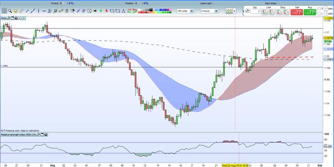 EURUSD Analysis: Euro Facing a Storm of Risk Events