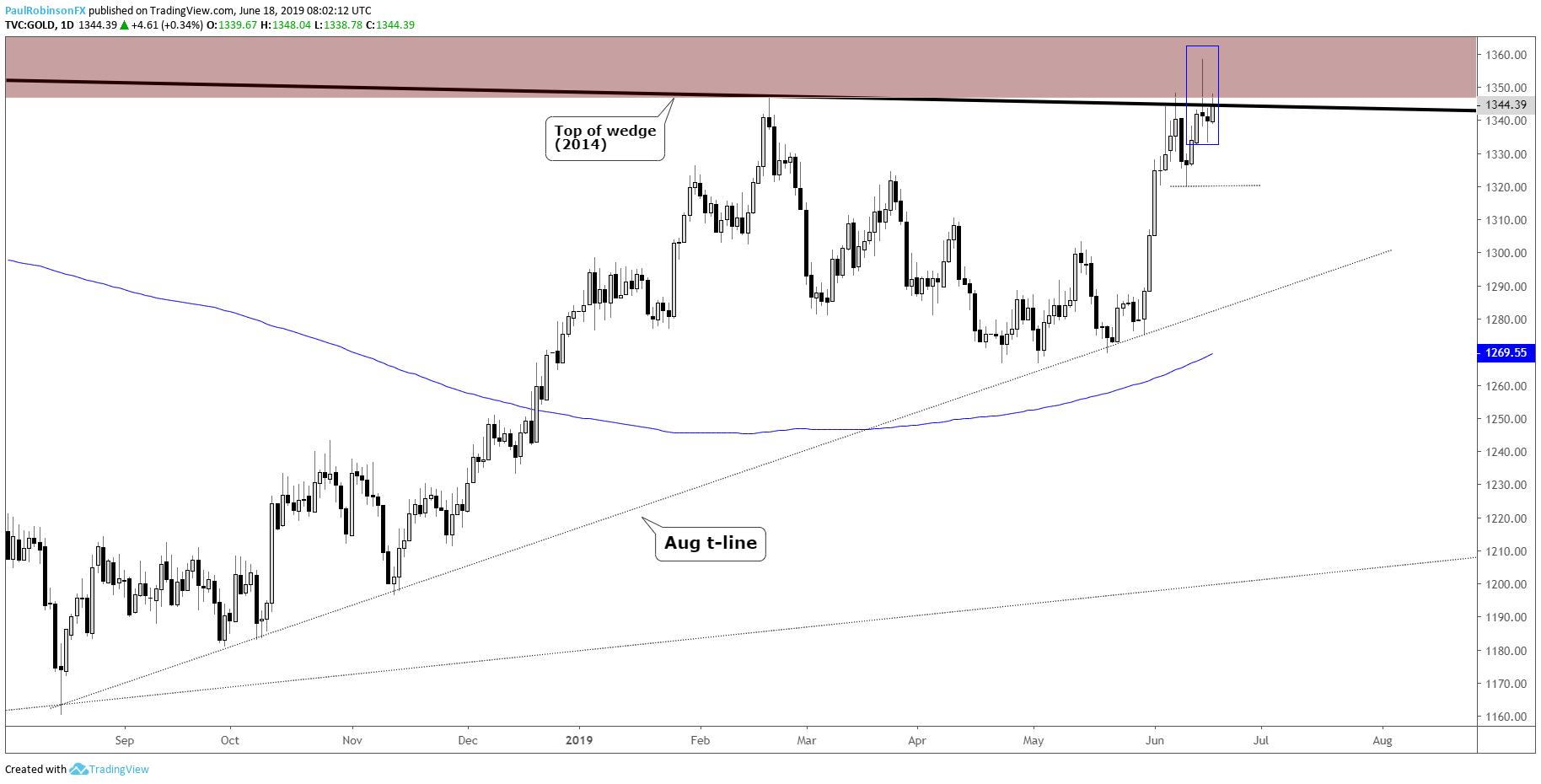 Forex bullion gold price