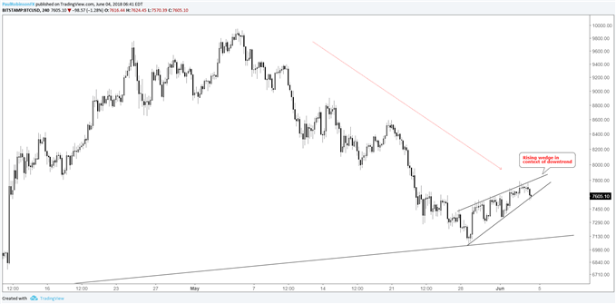 BTCUSD 4hr chart with rising wedge