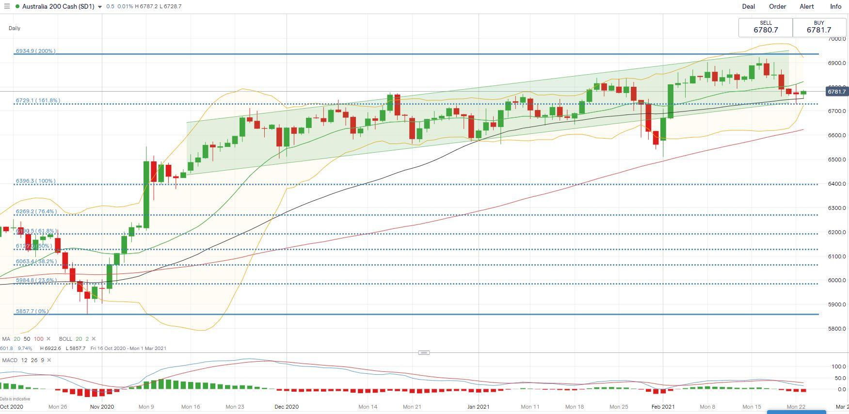 Dow Jones Steady amid Tech Rout, Will ASX 200, Hang Seng ...