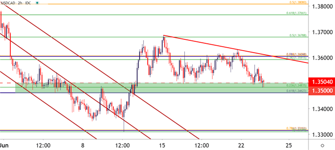 USD/CAD Two Hour Price Chart