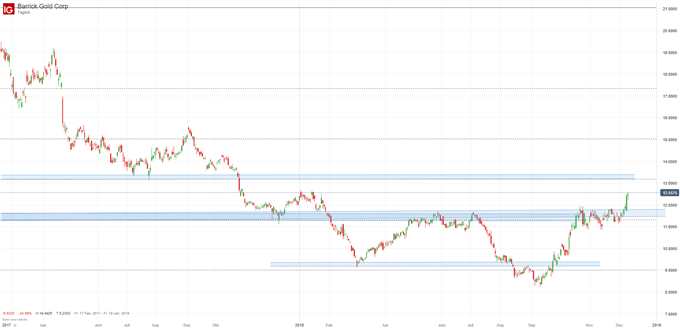 Barrick Gold Aktie Chartanalyse auf Tagesbasis