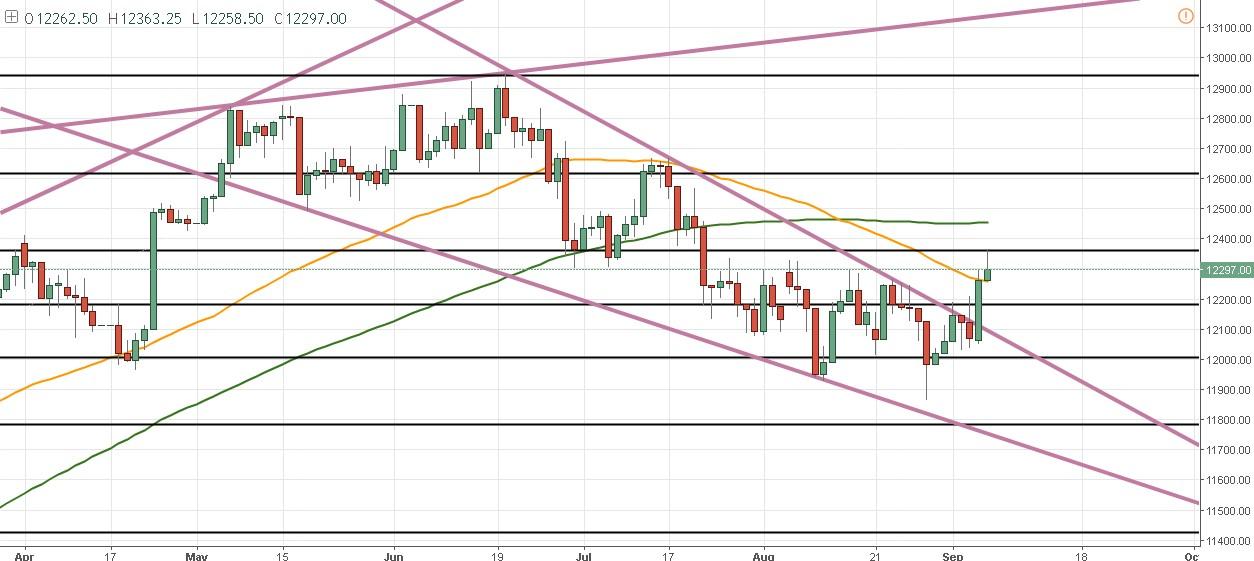 El DAX ingresa en un rango luego del breakout alcista – Draghi dio buenas expectativas