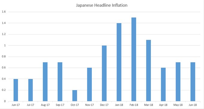 Japan inflation since June, 2017
