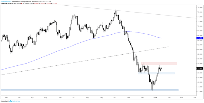 WTI crude oil daily chart, choppiness expected