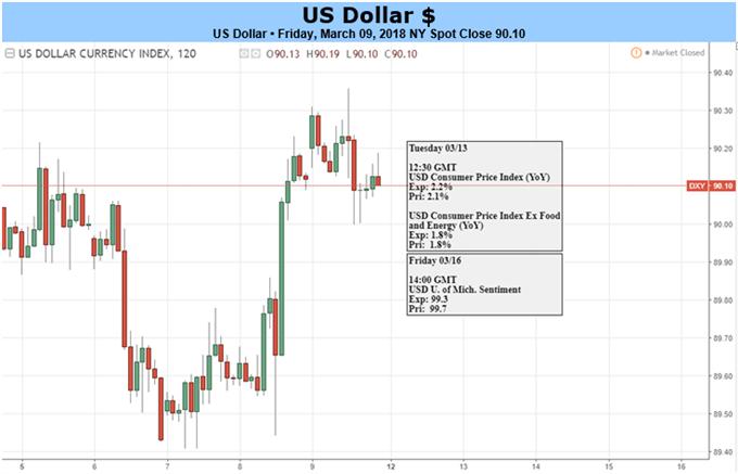لا يزال الدولار الأمريكي تحت وطأة الضربات المالية