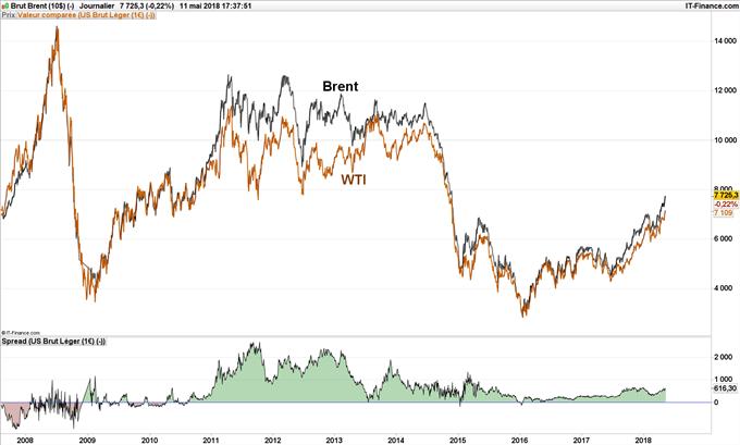 Cours des barils de pétrole brut WTI et Brent depuis 2008