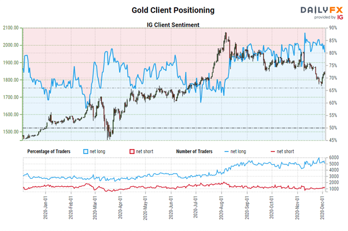 Weekly Fundamental Gold Price Forecast: Can You Trust The Rebound in XAU/USD?
