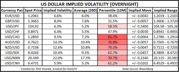 USD Price Chart Outlook US Dollar Implied Volatility Trading Ranges EURUSD AUDUSD